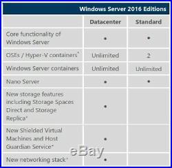 Microsoft Windows Server 2016 DATACENTER 16CRS 64Bit DVD & COA +50 RDS USER CAL