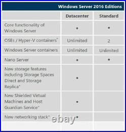 Microsoft Wndows Server DATACENTER 2019 64bit 16Cores USB/COA & RDS USER & CALs