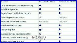 New Windows Server 2019 Datacenter 64BIT 2CPU 16C VMs USB & COA + 50 USER CAL